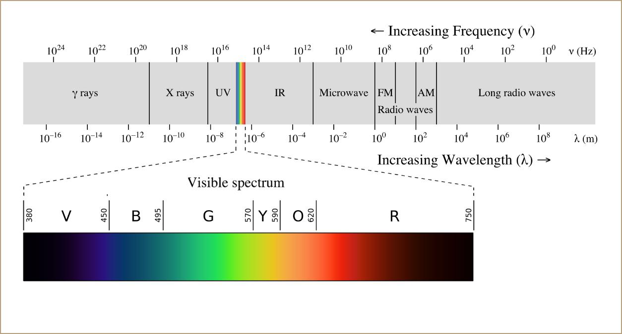 PROXIMAL : éclairage LED équin - Spectre visible de la lumière